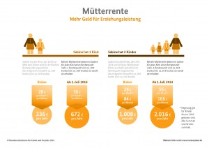 Muetterrente_Orange Rentenreform
