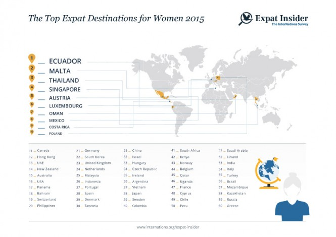 Infographics_Top Destinations for Women