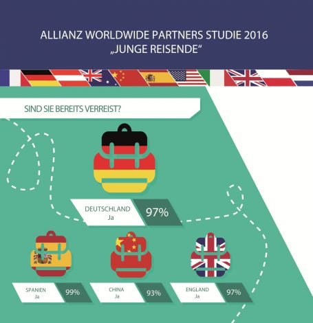 Quelle: obs/Allianz Global Assistanc