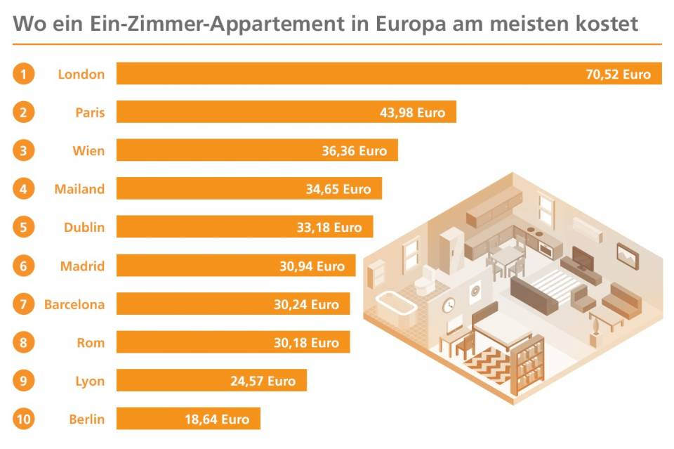was ein m bliertes ein zimmer appartement in europ ischen metropolen kostet expat news. Black Bedroom Furniture Sets. Home Design Ideas