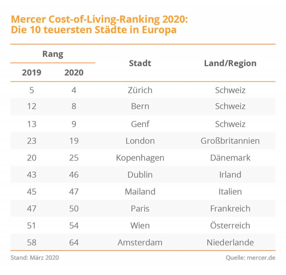 Cost-of-living-Ranking 2020